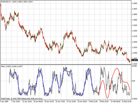 Download Technical Indicator Fourier Extrapolation Of Indicator