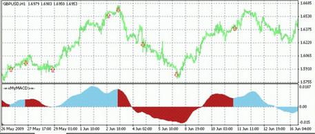 MACD Signals