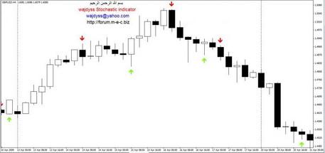 wajdyss_Stochastic_indicator_v1
