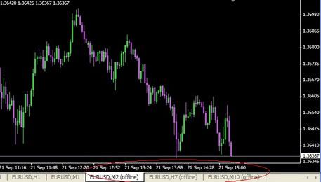 Как торговать на бирже?