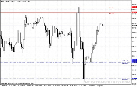 Download Technical Indicator Support And Resistance Tlb Oc V02