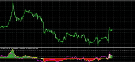 Download Technical Indicator Chop Zone Indicator Fxsniper