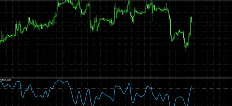 Download technical indicator Rsi of Hull moving average mq4 for