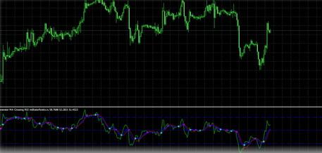 Signal Generator MA Crossing RSI