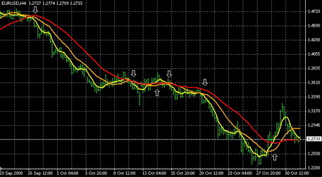 Three moving averages EA(1)