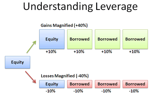 100054_leverage_on_forex_what_is_it