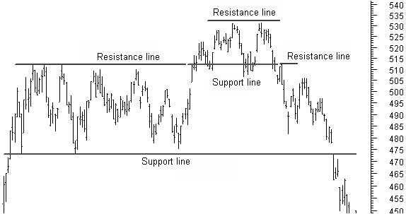 100056_support_and_resistance_lines