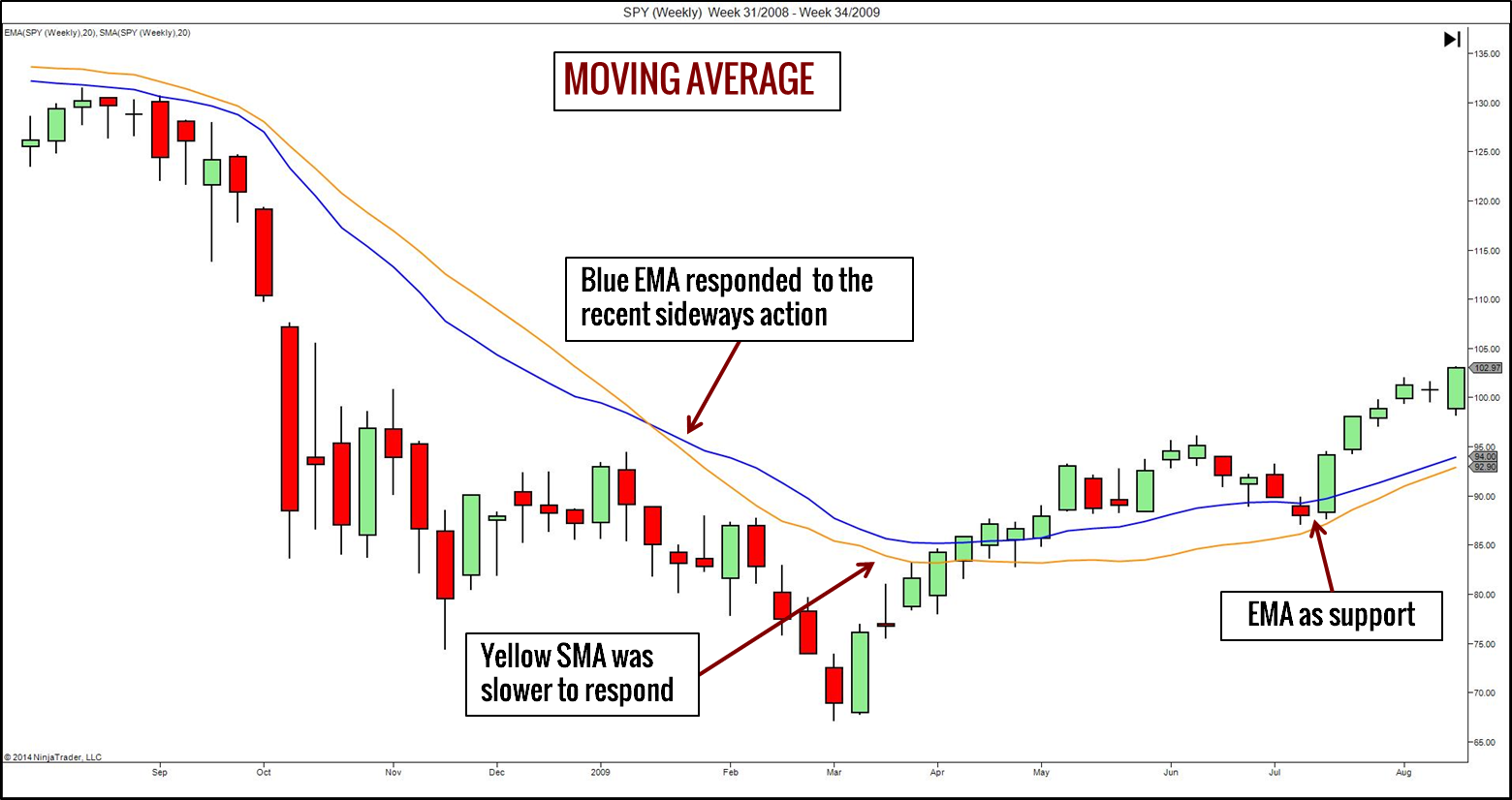100066_smoothing_moving_averages_smoothing_moving_average_method_3