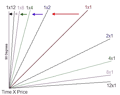 100077_gann_angles_indicator_2