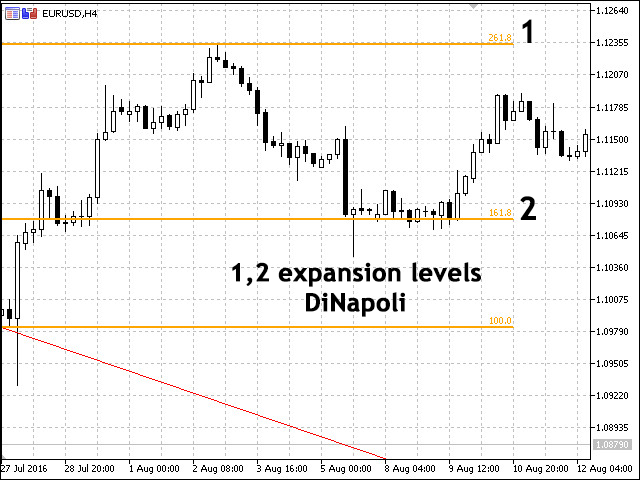 100079_dinapoli_levels_application_in_trade_2