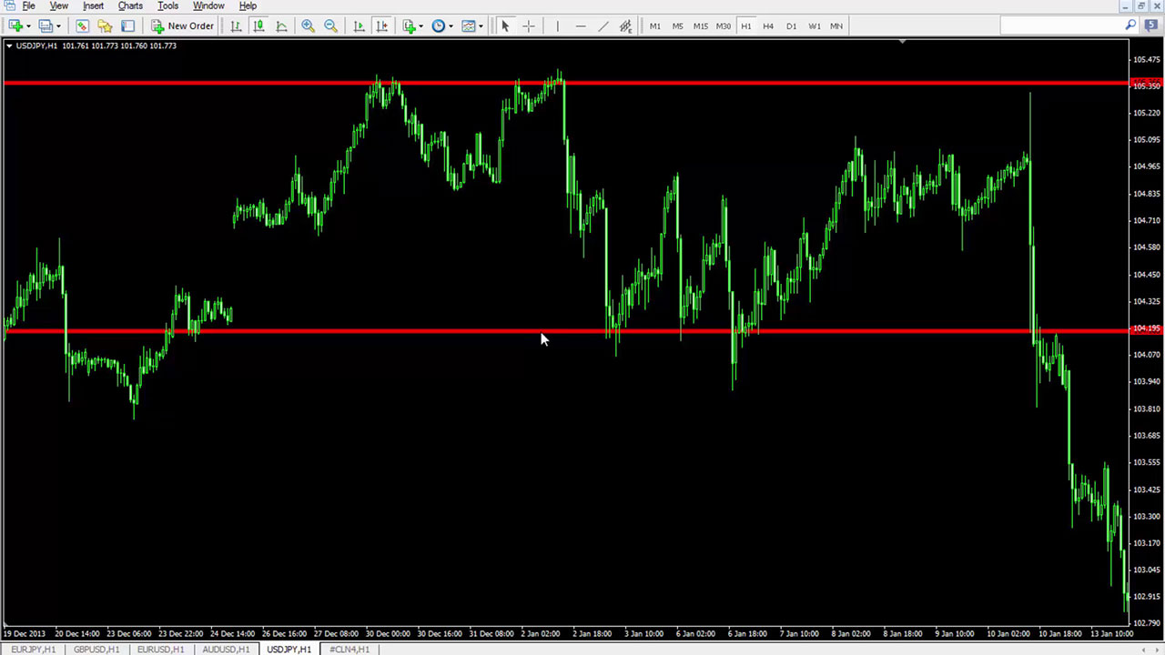 100082_levels_of_support_and_resistance