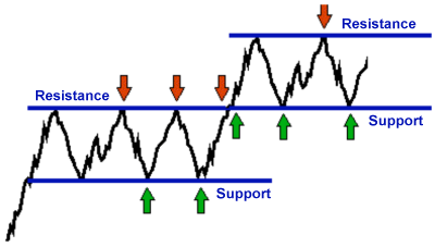 100109_how_to_determine_the_levels_of_support_and_resistance_correctly