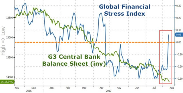 200008_14_08_17_the_financial_stress_index_has_reached_a_record_level_since_2011