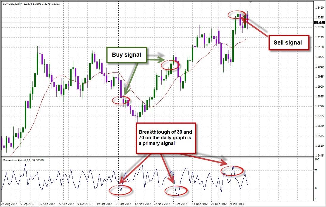 Momentum Pinball Strategy: Using the Momentum Pinball Indicator