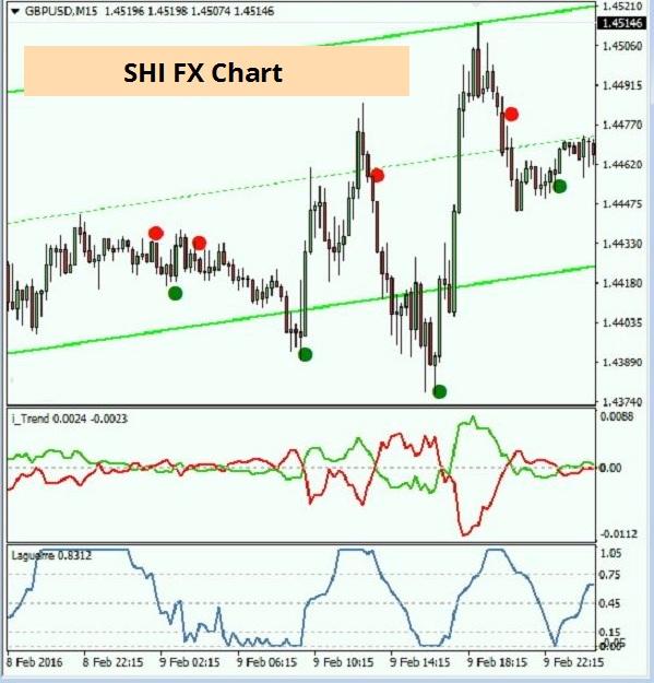 100028_стратегия_внутридневной_торговли_на_форекс_shi_fx_strategy_4